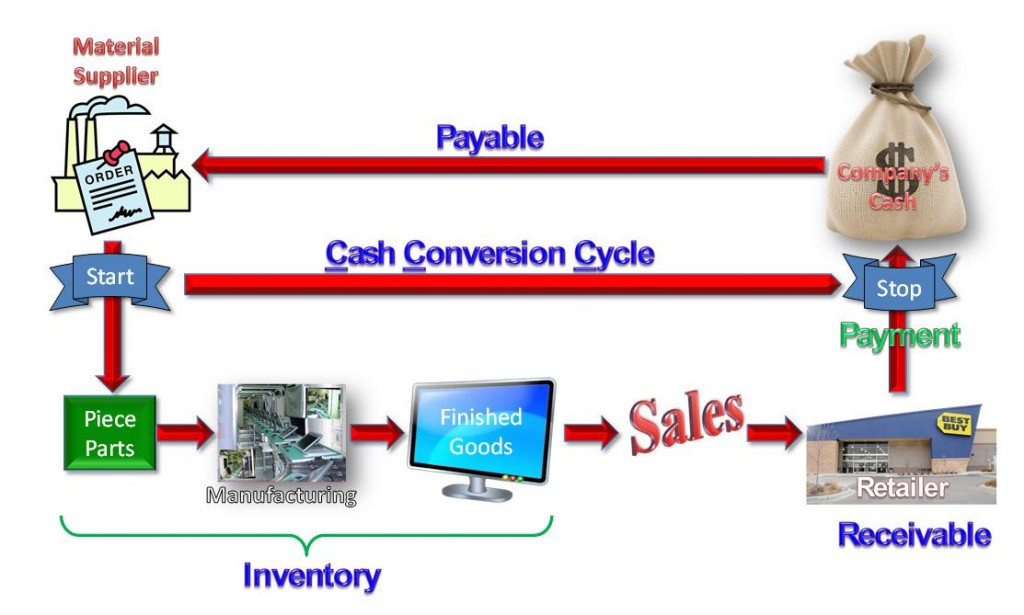 conversion_cycle