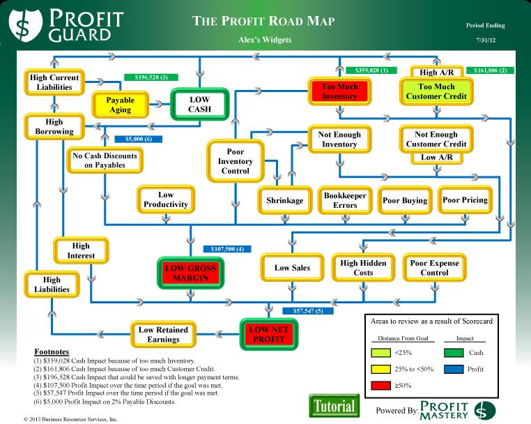 ProfitGuard-New-Roadmap